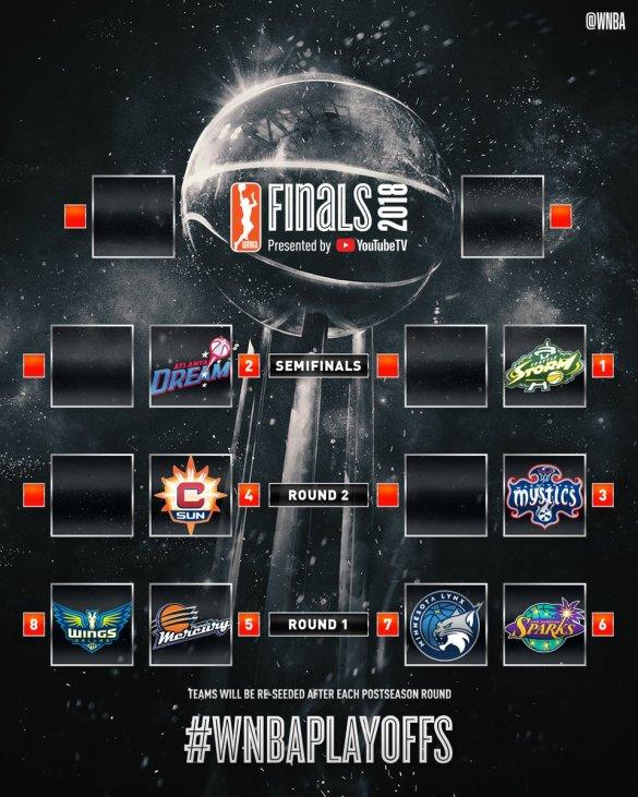WNBA Playoffs: Ya se conocen los emparejamientos