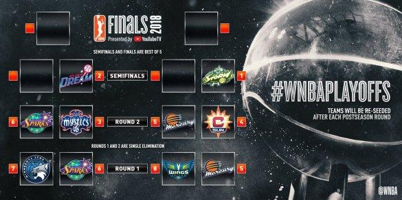 WNBA Playoffs: Mercury y Sparks avanzan a segunda ronda