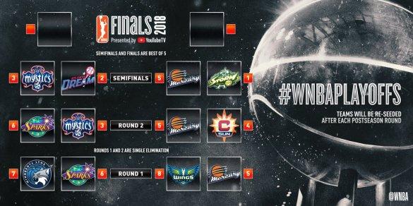 Emparajemientos de semifinales de los WNBA Playoffs