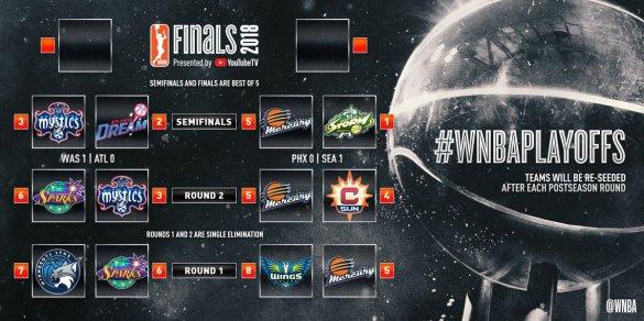 WNBA Playoffs: Mystics y Storm se adelantan en las semifinales