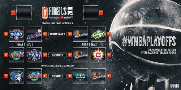 WNBA Playoffs: Storm suma su segunda victoria y las Dream empatan la semifinales