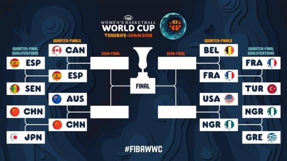 Conoce los horarios de cuartos de final de la Copa del Mundo