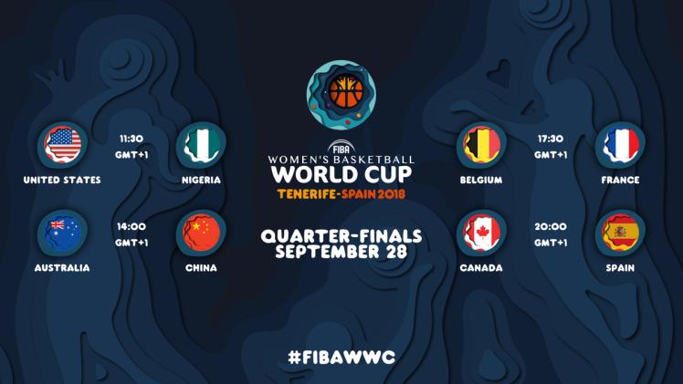 Copa del Mundo: Resultados cuartos de final