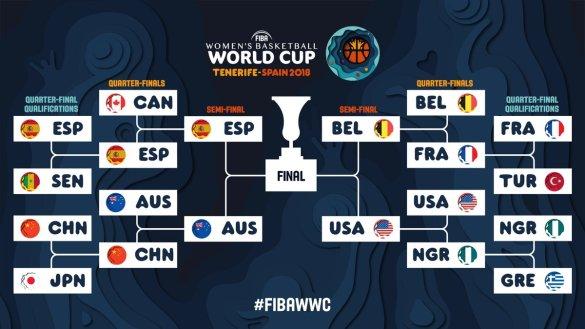 Copa del Mundo: Horarios de semifinales