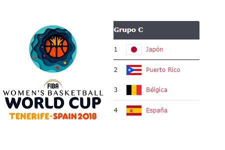 Copa del Mundo 2018: Análisis Grupo C: Bélgica, Japón, Puerto Rico y España