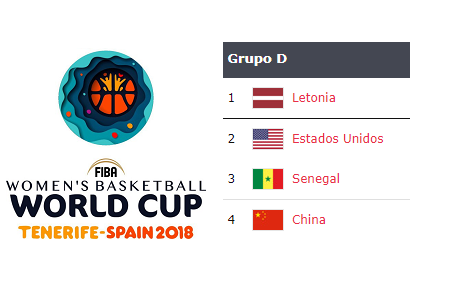 Copa del Mundo 2018: Análisis Grupo D: China, Letonia, Senegal y Estados Unidos