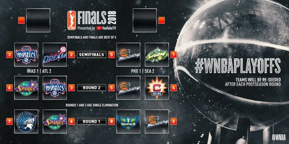 WNBA Playoffs: Phoenix Mercury y Atlanta Dream consiguen la victoria