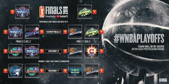 WNBA Playoffs: Seattle Storm y Washington Mystics se enfrentarán en la gran final