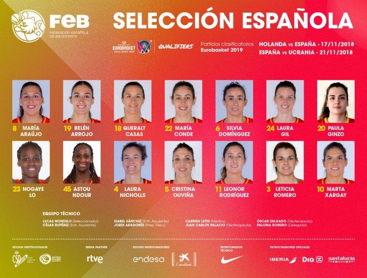 Clasificación Eurobasket Serbia y Letonia: Convocatoria de España