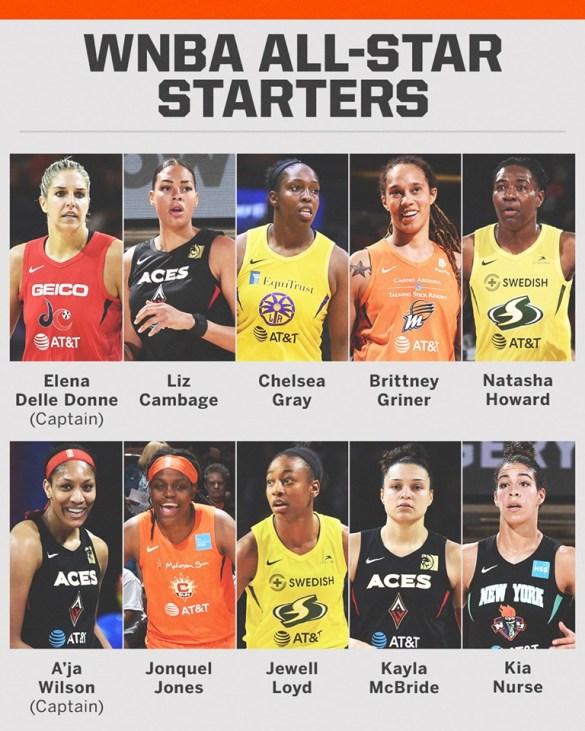 WNBA: Capitanas y titulares para el WNBA All-Star