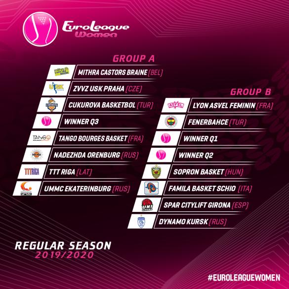 Fase de grupos de la Euroliga Femenina