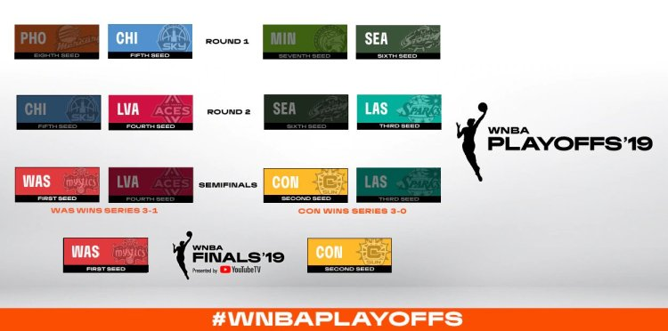 WNBA Playoffs: Cuadro de las eliminatorias