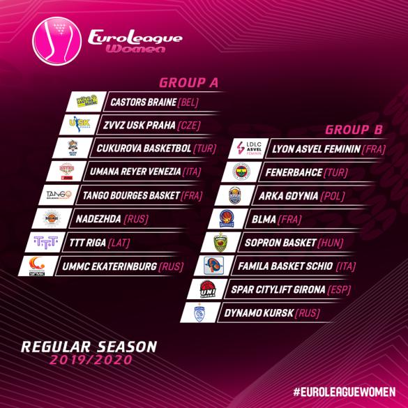 Composición de los grupos de la Euroliga Femenina