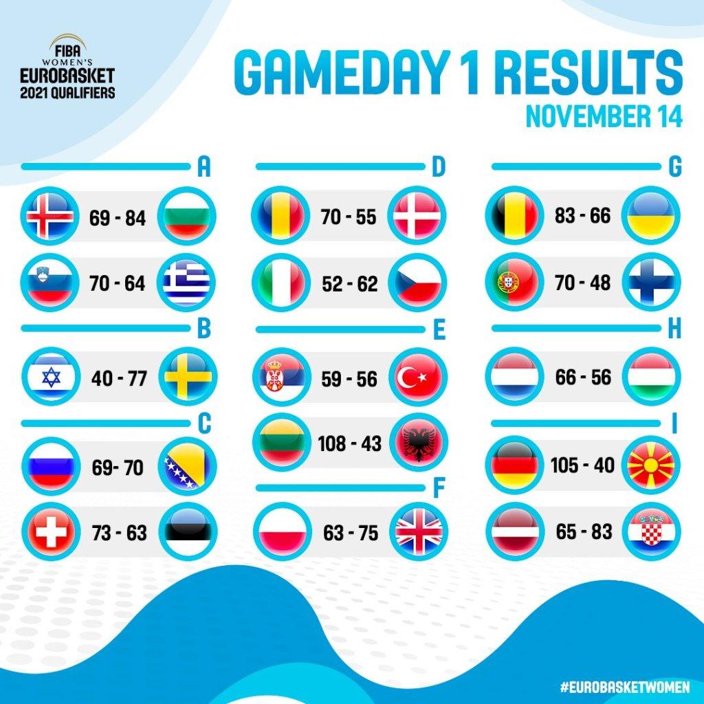 Resultados primera jornada de clasificación para el Eurobasket de Francia y España