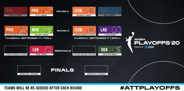 WNBA Playoffs: Enfrentamientos segunda ronda