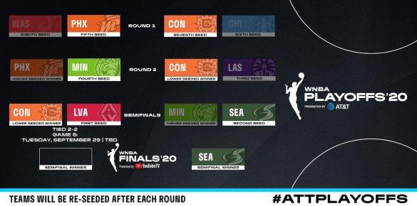 WNBA Playoffs: Seattle Storm ya espera en la final. Las Vegas Aces fuerza el quinto partido