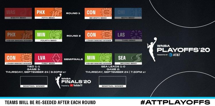 WNBA Playoffs: Victorias de Las Vegas Aces y Seattle Storm