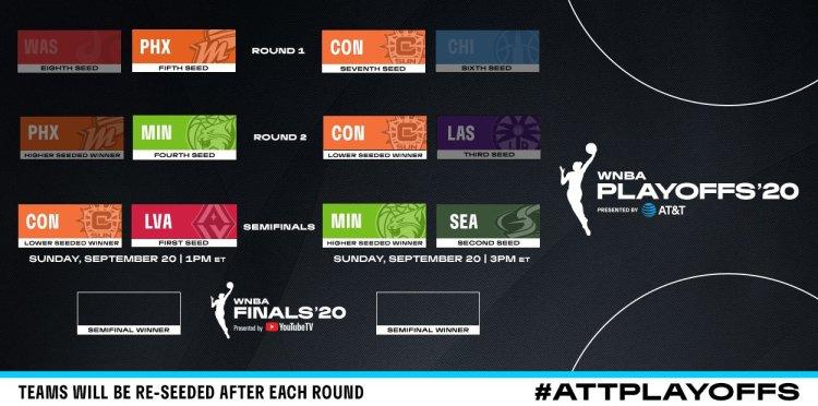 WNBA Playoffs: Connecticut Sun y Minnesota Lynx llegan a semifinales