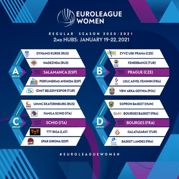 Euroliga Femenina: Salamanca será sede de una de las burbujas