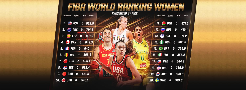 Estados Unidos continúa en lo más alto de la clasificación FIBA