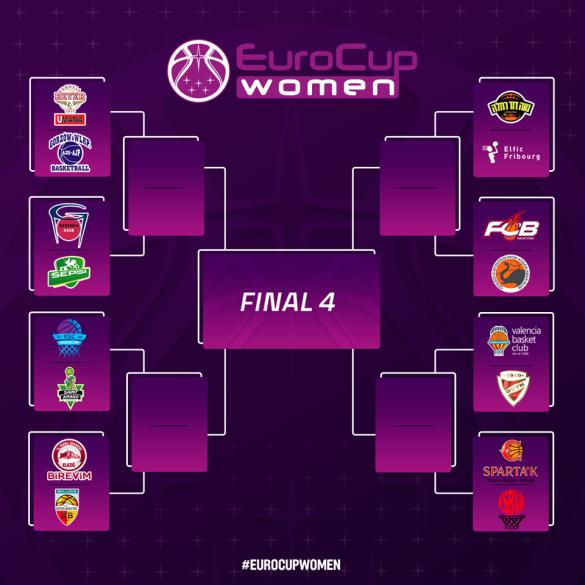 Eurocup Women: Lointek Gernika Bizkaia y Valencia Basket, clasificados para octavos de final