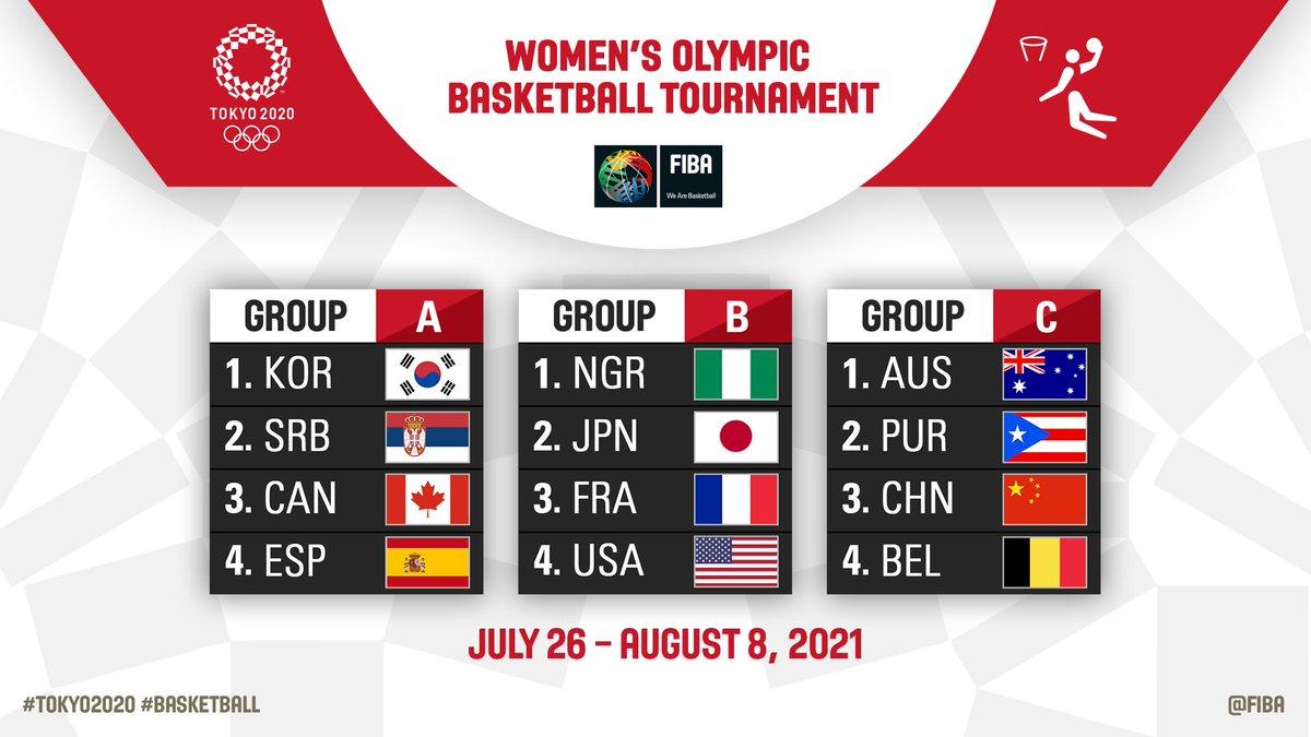 Cuadro de competición Juegos Olímpicos Tokio 2020