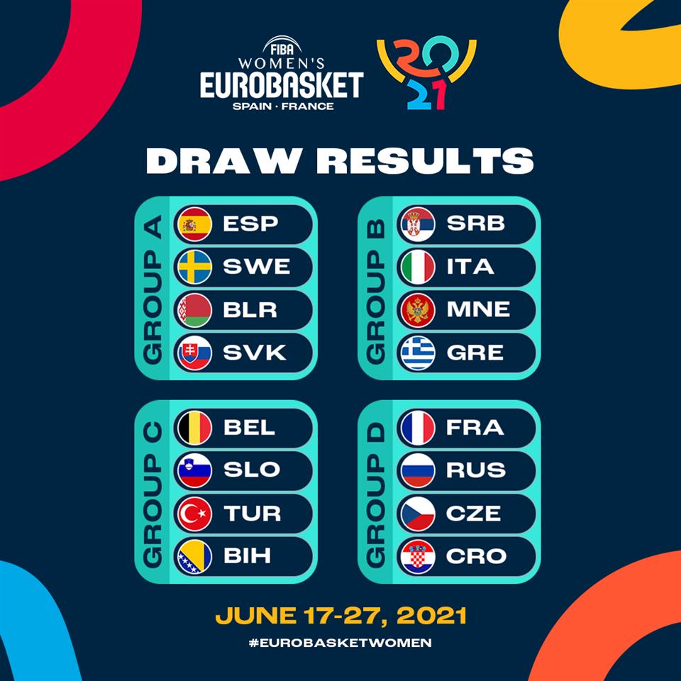 Eurobasket Francia y España: Definido el cuadro de competición