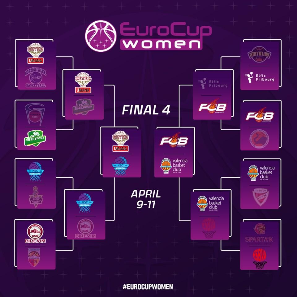 EurocupWomen: Valencia Basket a la Final Four