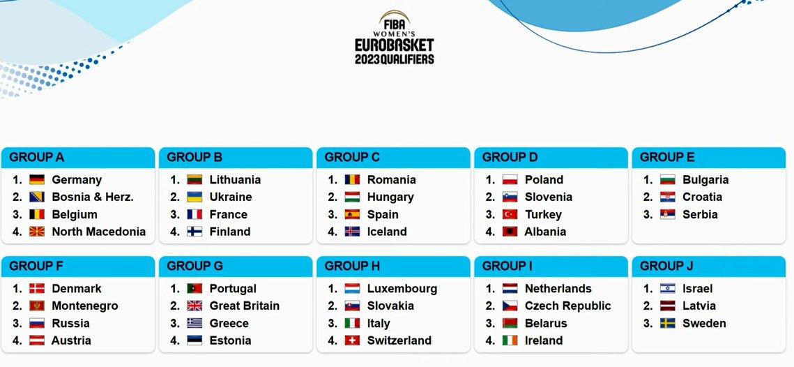 Clasificación Eurobasket Eslovenia e Israel: Conoce los grupos