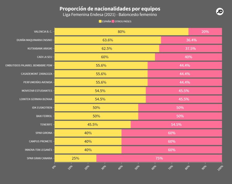 Porcentaje jugadoras españolas y extranjeras Liga Femenina Endesa