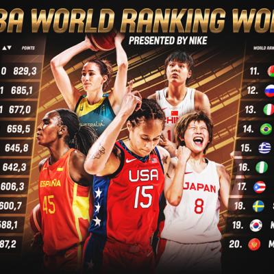 Mejores selecciones según el ránking FIBA