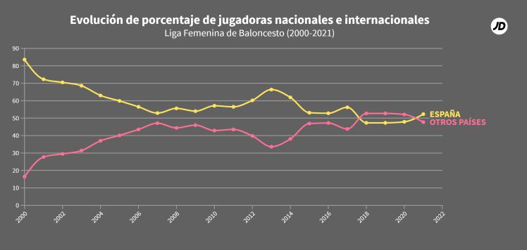 Porcentaje de jugadoras nacionales y extranjeras en la Liga Femenina