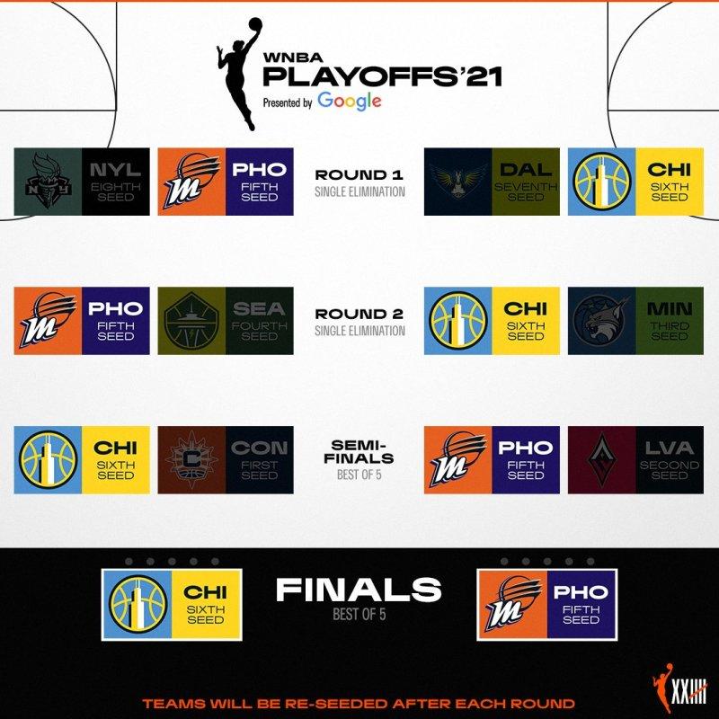 La final de la WNBA será entre Chicago Sky y Phoenix Mercury